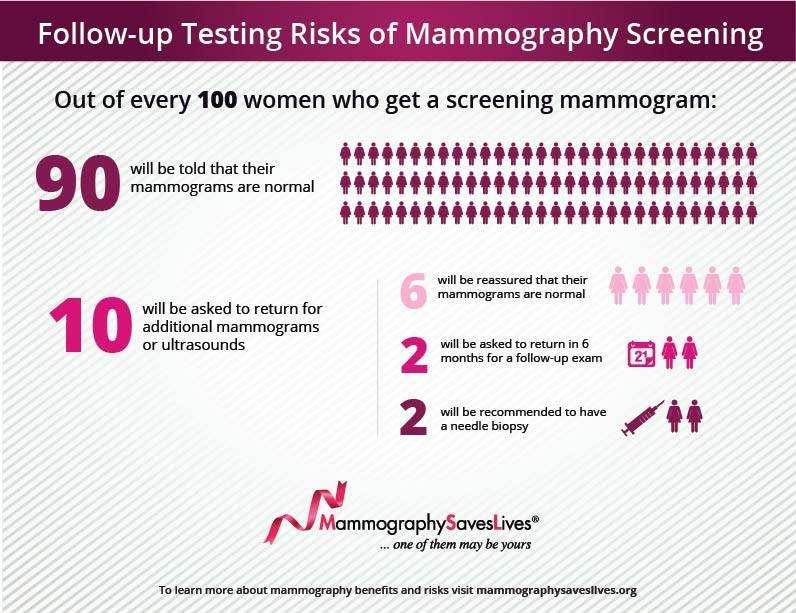 Graph from mammographysavelives.org
